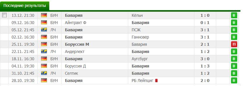 рейтинг букмекеров лига чемпионов