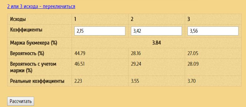 сравнение коэффициентов букмекеров