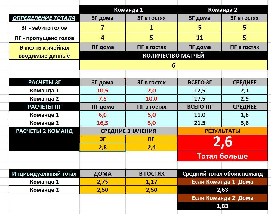 Формула расчета букмекерских ставок ставки прогнозы на дота 2 лаунж