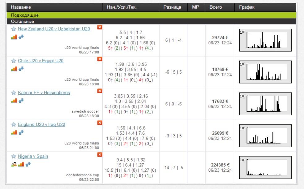 Изменение коэффициентов букмекерских контор live [PUNIQRANDLINE-(au-dating-names.txt) 47