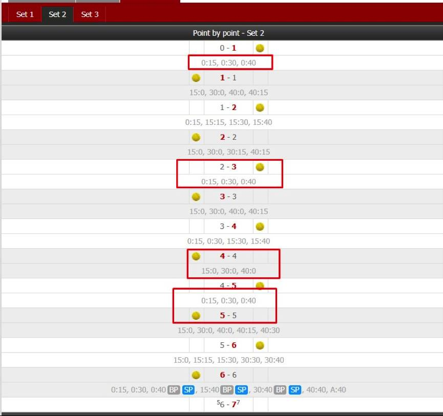 стратегия ставок на теннис догон