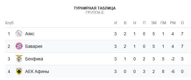 Бавария – АЕК прогноз на матч Лиги Чемпионов 7.11 1