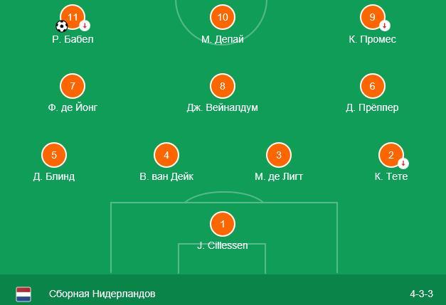 Нидерланды – Франция прогноз на матч Лиги Наций 4
