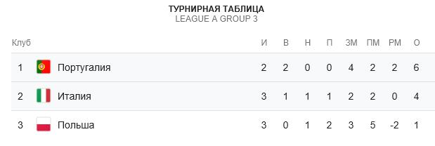 Прогноз на матч Лиги Наций Италия – Португалия 17.11 1
