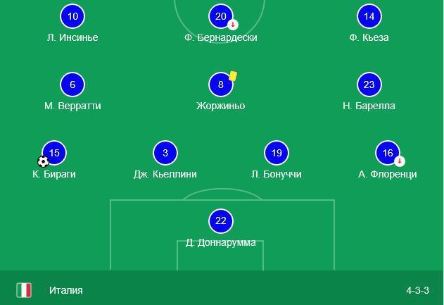 Прогноз на матч Лиги Наций Италия – Португалия 17.11 3