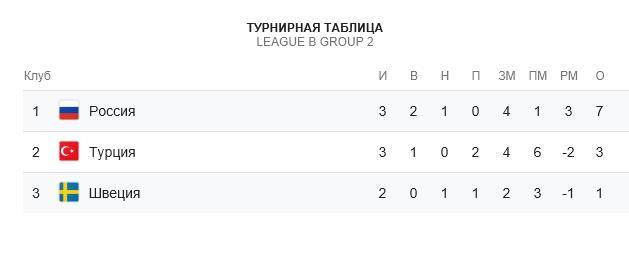 Прогноз на матч Лиги Наций Швеция – Россия 20.11.18 1