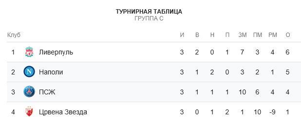 Прогноз на матч Лиги Чемпионов Наполи – ПСЖ 1
