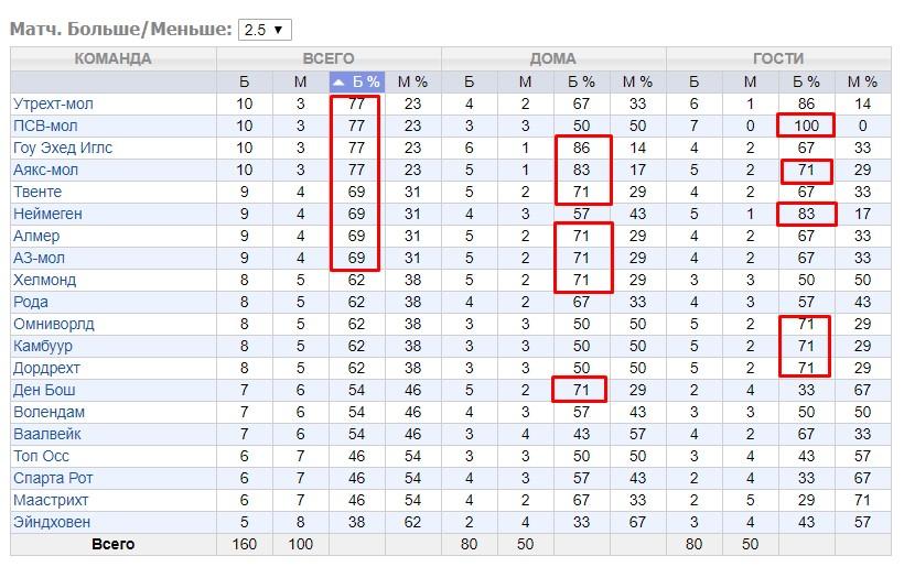Валуйные ставки на самые забивные лиги в футболе 2