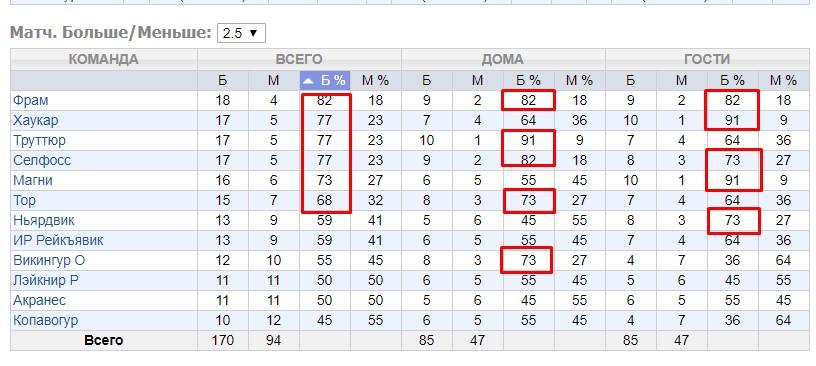 Валуйные ставки на самые забивные лиги в футболе 3