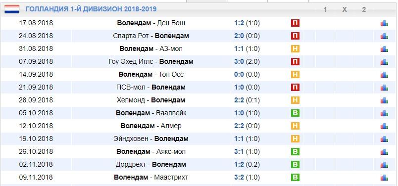 Валуйные ставки на самые забивные лиги в футболе 6