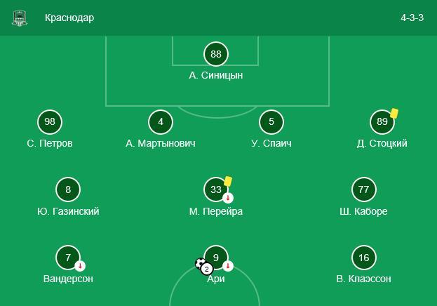 Краснодар – Стандарт (Стандард) прогноз и ставки на матч 4