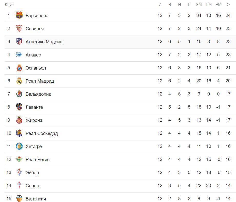 Прогноз на матч Атлетико Мадрид – Барселона 24 ноября 3
