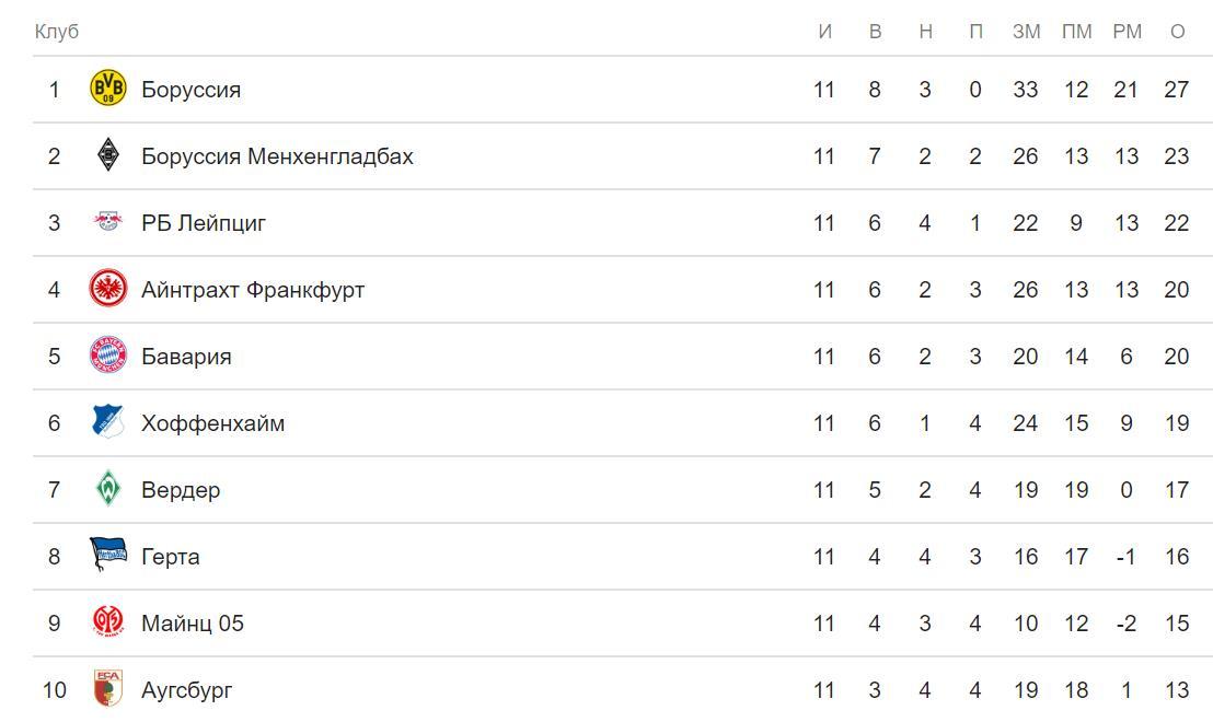 Прогноз на матч Бавария – Бенфика. Лига Чемпионов 27 ноября 5