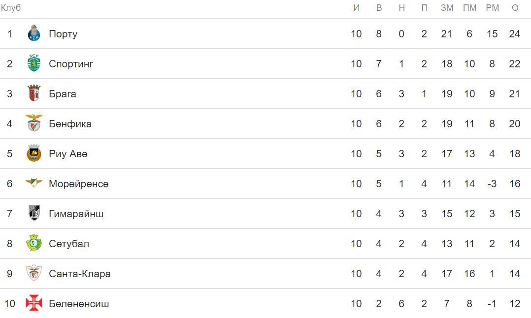 Прогноз на матч Бавария – Бенфика. Лига Чемпионов 27 ноября 7