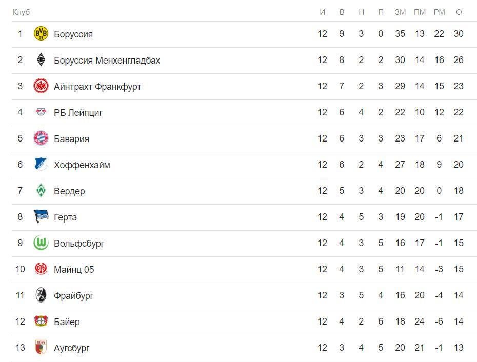 Прогноз на матч Боруссия – Брюгге 28.11. Лига Чемпионов 3