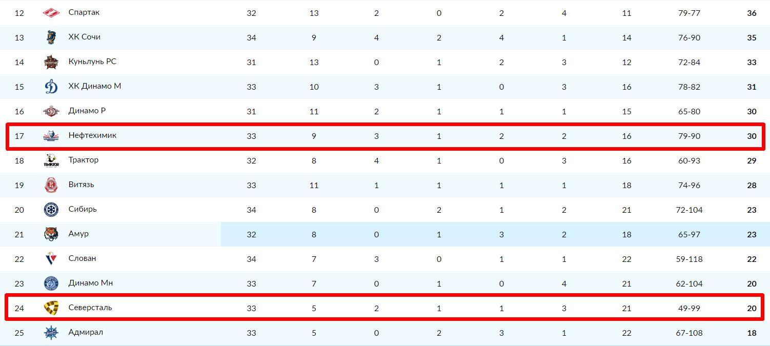 Прогноз на матч КХЛ Нефтехимик – Северсталь 1.12. Хоккей 3