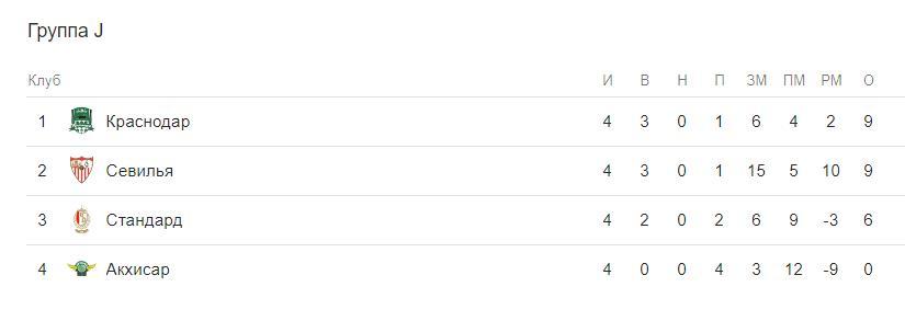 Прогноз на матч Краснодар – Акхисар 29.11 + трансляция 1