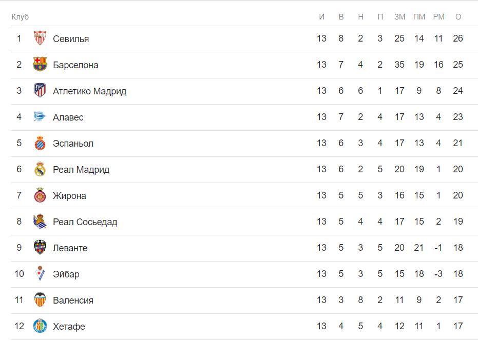Прогноз на матч Ла Лиги Реал Мадрид – Валенсия 01.12 7