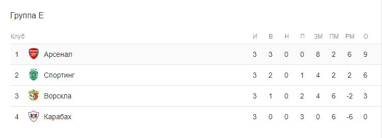 Прогноз на матч Лиги Европы Арсенал – Спортинг 2
