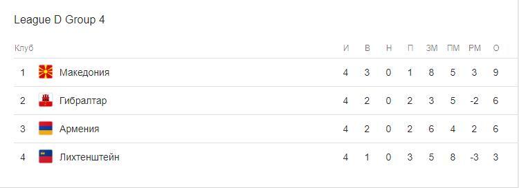 Прогноз на матч Лиги Наций Гибралтар – Армения 16.11 1