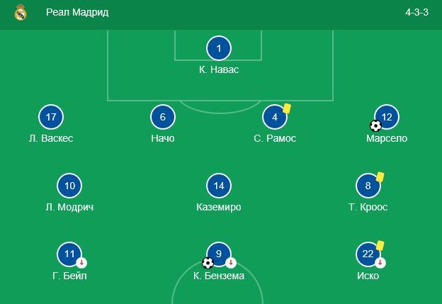Прогноз на матч Лиги Чемпионов Виктория – Реал Мадрид 2