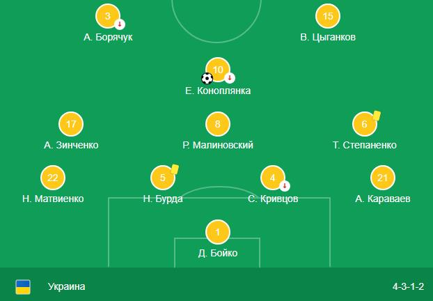 Прогноз на матч Турция Украина 20 ноября – контрольная игра 3