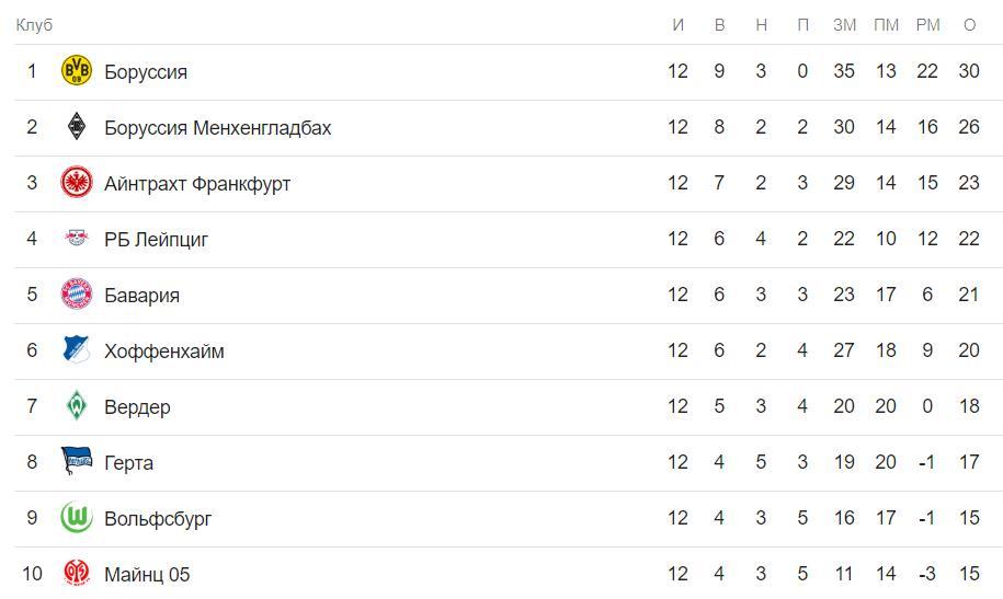 Прогноз на матч Чемпионата Германии Вердер – Бавария 1