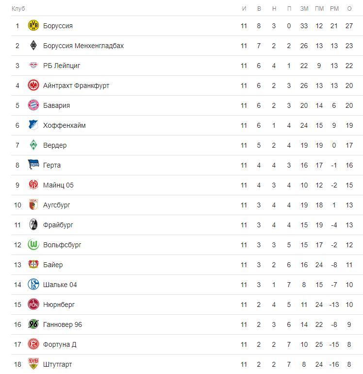 Прогноз на матч Чемпионата Германии Майнц – Боруссия Дортмунд 3