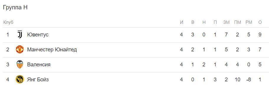 Прогноз на матч Ювентус – Валенсия 27 ноября. Лига Чемпионов 1