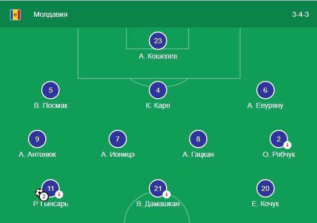 Сан-Марино против Молдовы прогноз на матч Лиги Наций 15.11 1