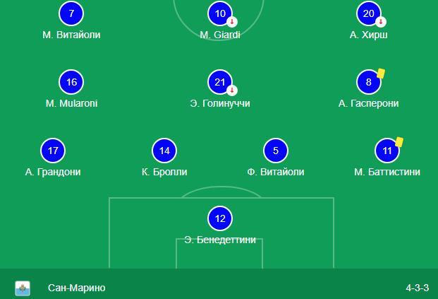 Сан-Марино против Молдовы прогноз на матч Лиги Наций 15.11 2