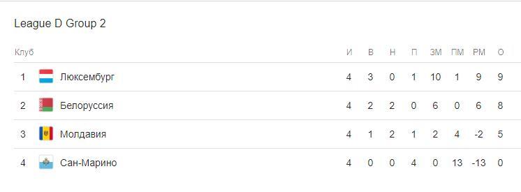 Сан-Марино против Молдовы прогноз на матч Лиги Наций 15.11 3