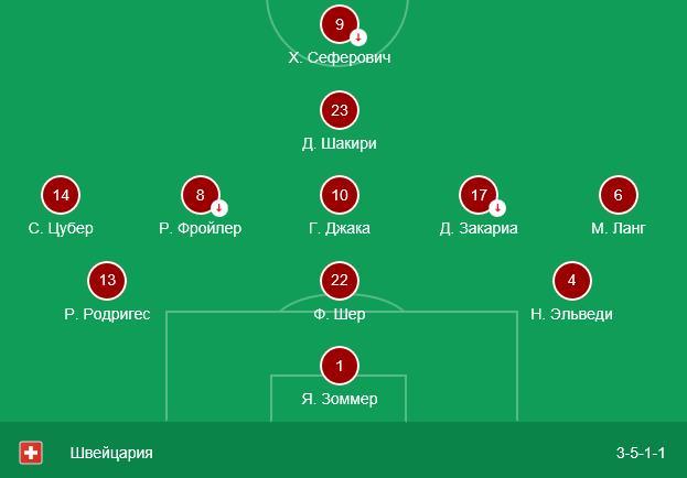 Швейцария – Бельгия прогноз на матч 18 ноября Лиги Наций 4