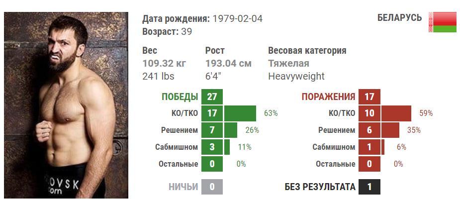 Андрей Орловский - Уолт Харрис 30 декабря. Прогнозы букмекеров и анонс боя 3
