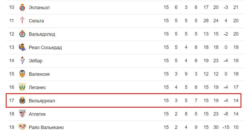Прогноз на матч Вильярреал – Спартак Москва 13.12. Лига Европы 2