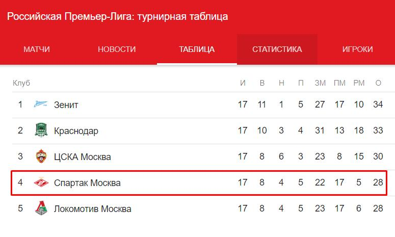Прогноз на матч Вильярреал – Спартак Москва 13.12. Лига Европы 4