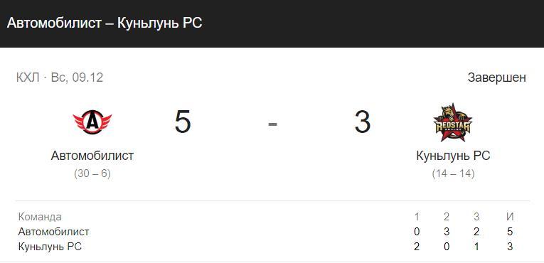 Прогноз на матч КХЛ АК Барс – Автомобилист 17.12 4