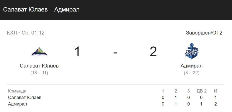 Прогноз на матч КХЛ Динамо Рига – Салават Юлаев 7.12 5
