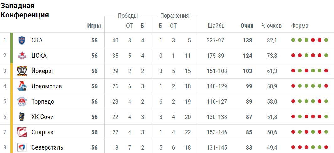 Прогноз на матч КХЛ Локомотив – Амур 5 декабря 3