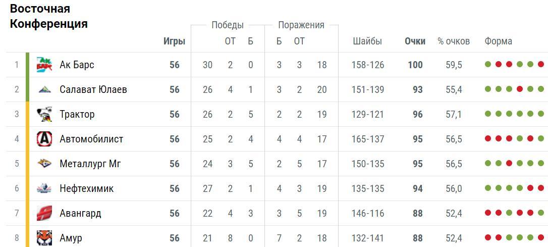Прогноз на матч КХЛ Локомотив – Амур 5 декабря 5