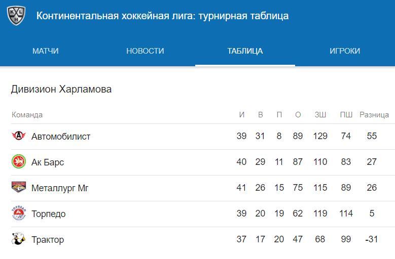 Прогноз на матч КХЛ Торпедо – Автомобилист 21 декабря 2