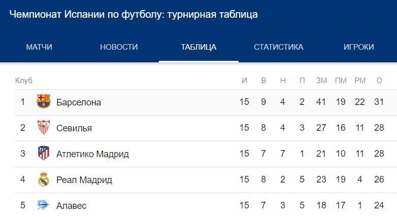 Прогноз на матч Лиги Европы Севилья – Краснодар 13.12 2