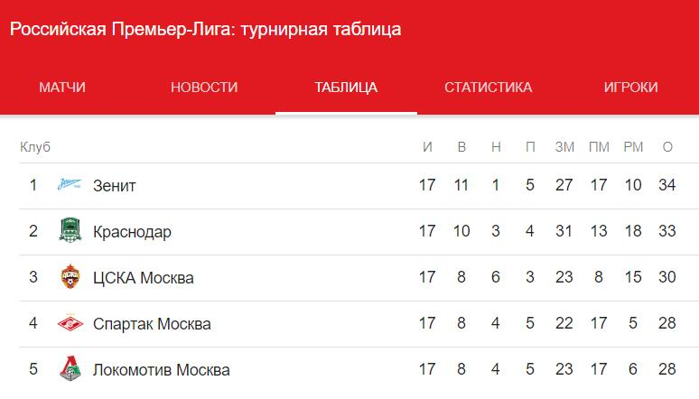 Прогноз на матч Лиги Европы Севилья – Краснодар 13.12 5