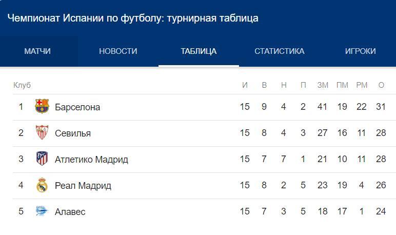 Прогноз на матч Лиги Чемпионов Реал Мадрид – ЦСКА 12.12 1