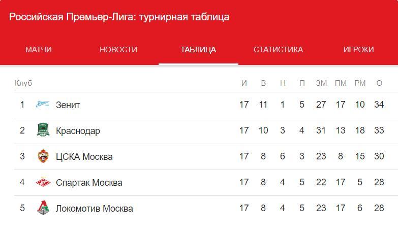 Прогноз на матч Лиги Чемпионов Реал Мадрид – ЦСКА 12.12 4