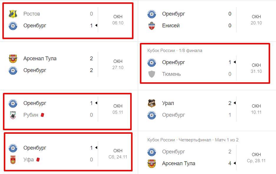 Прогноз на матч РФПЛ Локомотив – Оренбург 8 декабря онлайн 5