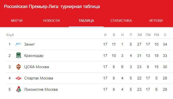 Прогноз на матч Шальке 04 – Локомотив 11.12. Лига Чемпионов 4