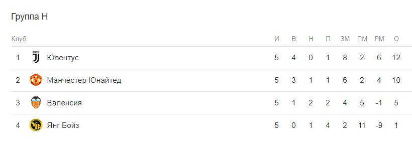 Прогноз на матч Ювентус – Интер 7 декабря. Лига Чемпионов 1