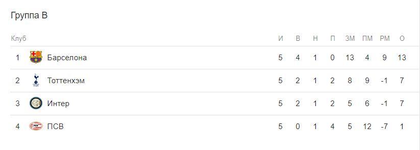 Прогноз на матч Ювентус – Интер 7 декабря. Лига Чемпионов 2