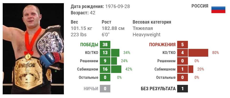 Что готовит бой Емельяненко в январе 2019 с Бейдером 3